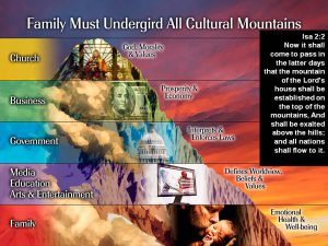 seven-mountains-of-cultural-change